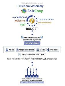 Diagrama de la Asamblea de FairCoop