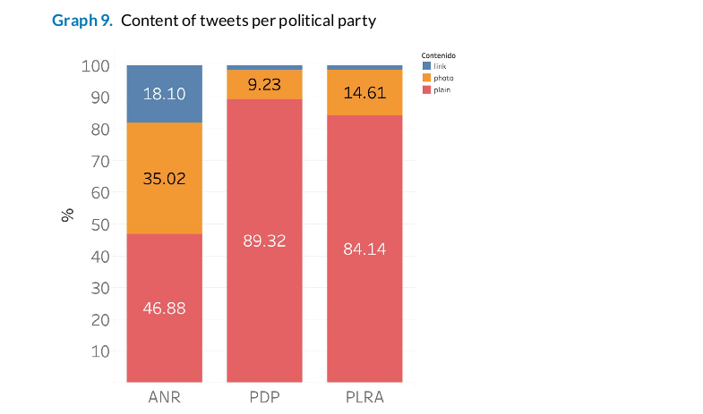 Twitter and Elections in Paraguay – TEDIC